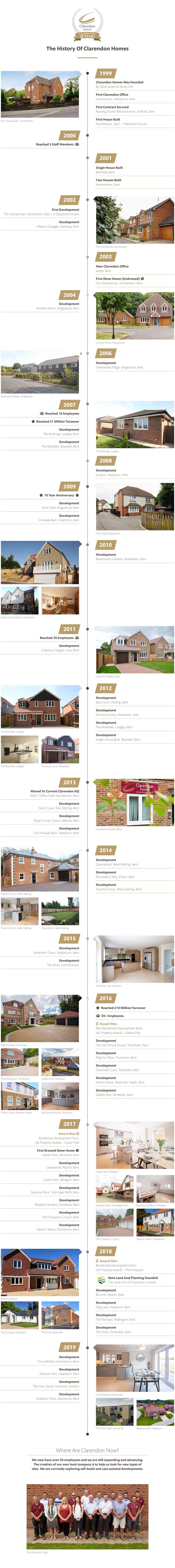 Clarendon Homes Timeline